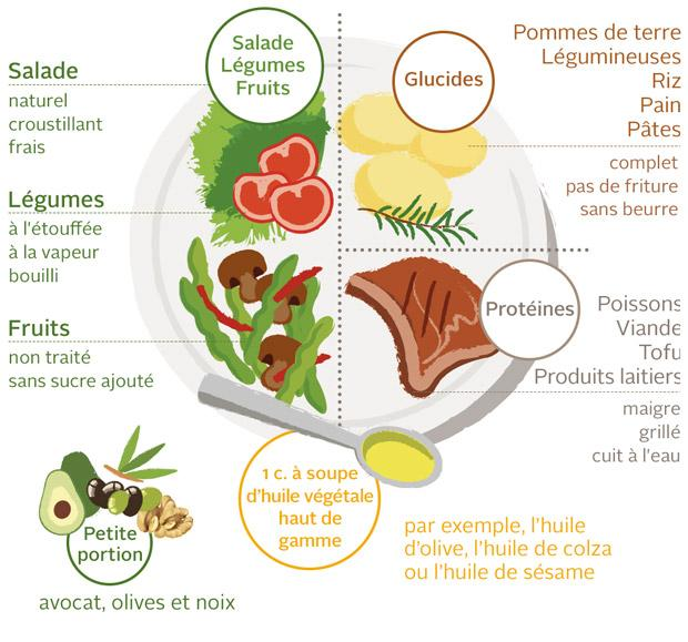 Infografik Teller Gesund-leben mobile FR